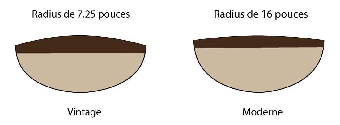 Différence de planéité de la touche en fonction du radius : à gauche un radius vintage, à droite moderne